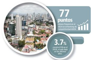 Un informe del Instituto de Competitividad ADEN señala que Panamá retrocedió en variables tales como la educación.