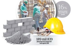 Actualmente el sector construcción aporta más del 16% al producto interno bruto (PIB).