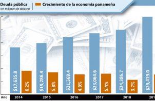 De acuerdo con las proyecciones del Ministerio de Economía y Finanzas, la deuda pública se ubicará al cierre de 2019 en 29 mil 419 millones de dólares.