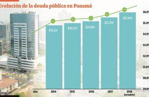 La deuda pública de Panamá totalizó 25 mil 814.6 millones de dólares al 31 de octubre de 2018