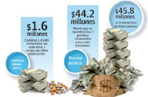 Un total de $44.2 millones recibirán los partidos políticos.