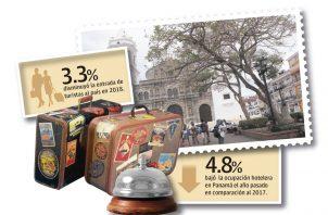 Según el Índice de Competitividad de Viajes y Turismo del Foro Económico Mundial de 2017, Panamá tiene un índice global de 4.4 ocupando el lugar 35 entre 136 países en competitividad turística.