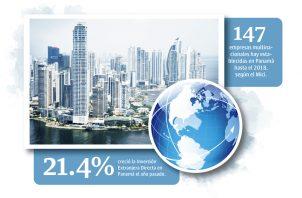 Para el 2018 la Inversión Extranjera Directa (IED) alcanzó un saldo neto de 5,548.5 millones de dólares.