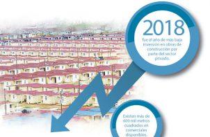 El sector de la construcción y de bienes raíces ha sufrido una gran desaceleración en los últimos años.