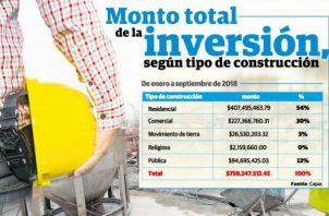 En el ramo comercial, las mayores inversiones se realizaron en adiciones y remodelaciones por $130.8 millones