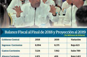 El ministro de Economía y Finanzas, Héctor Alexander, presentó ayer ante el Consejo de Gabinete las primeras cifras de las finanzas públicas.