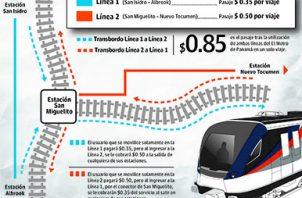 Fijan costo de pasaje del Metro de Panamá. Foto/Panamá América