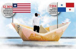 Un estudio presentado por la Administración saliente de la Autoridad Marítima de Panamá también reconoce que Panamá ha disminuido su participación en el mercado de 22.97% en el año 2009 a 17.46% en el año 2018.