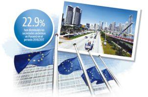 Cifras de la Superintendencia de Bancos de Panamá (SBP) sobre depósitos de algunos países de Europa en el país, muestran que a septiembre del 2018 Francia contaba con depósitos de 0.2%, Alemania, 0.07%; Italia, 0.25%, y España, 0.77%.