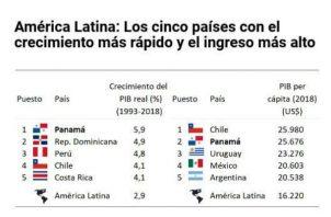 Panamá sobresale como una de las más destacadas.