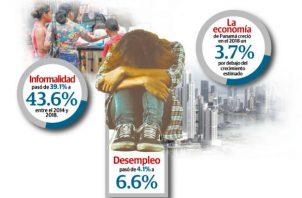 Cifras oficiales demuestran que en el actual Gobierno, el desempleo pasó de 4.1% a 6.6%, un aumento considerable de 2.5%.