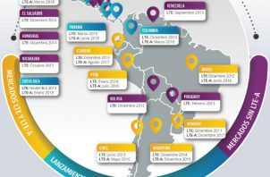 Como resultado, ahora existen redes LTE-A disponibles en 13 de 19 países de la región, de acuerdo con un informe de 5G Americas. Foto/Cortesía