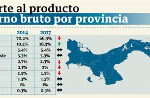 En los últimos años las provincias de Panamá, Colón y Chiriquí son las que más han aportado al producto interno bruto (PIB) del país.