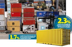 El movimiento de carga en el sistema portuario nacional creció 1.4% durante los primeros cinco meses del año.