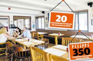 Este año van 20 cierres de restaurantes, de acuerdo con Arap, y no descartan que se den más cierres  en lo que resta del año.