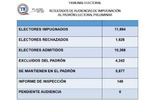 Estadísticas del Tribunal Electoral