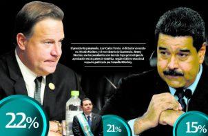 Consulta revela rechazo hacia la gestión del presidente saliente Juan Carlos Varela,
