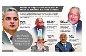 Magistrados que votaron en contra de otorgar la fianza a Ricardo Martinelli.
