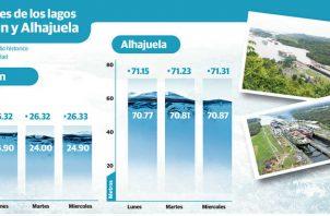El Canal de Panamá enfrenta bajas precipitaciones en la cuenca hidrográfica.
