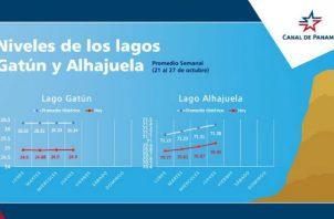 Los lagos Gatún y Alhajuela registraron ayer niveles inferiores al promedio histórico para esta época del año. Foto/Cortesía