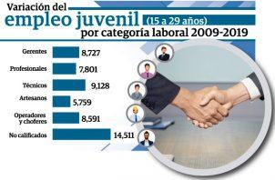 La reducción de empleo juvenil se debe principalmente a la migración de jóvenes de entornos rurales a la ciudad.