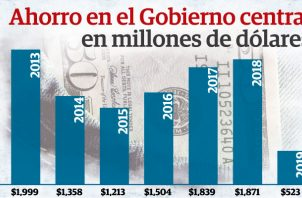 Para el ministro de Economía y Finanzas (MEF), Héctor Alexander, el ahorro en el Gobierno Central no es más que el exceso de flujo de caja de operaciones.