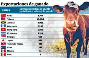 El sector privado ha invertido en los últimos años más de $300 millones en la genética animal.