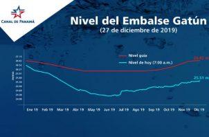 Los lagos de la Cuenca Hidrográfica del Canal experimentan un déficit importante.