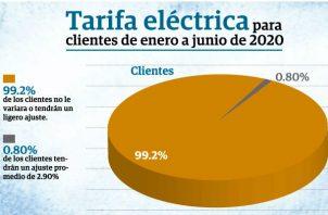 Según la Asep, existe un total de 1 millón 144 mil 812 clientes que reciben servicios de distribución de energía eléctrica en sus hogares.