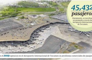 Fuentes del Aeropuerto Internacional de Tocumen informaron a Panamá América que el flujo diario de pasajeros por la terminal aérea se mantiene en más de 40 mil diarios.