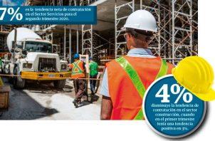 El estudio de Manpower indica que las perspectivas de empleo más débiles se registran en Panamá, Hong Kong, Polonia y Sudáfrica.