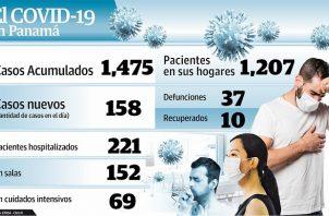 Según las cifras del Ministerio de Salud (Minsa), entre el miércoles y ayer los contagios de COVID-19 aumentaron en un 16%.