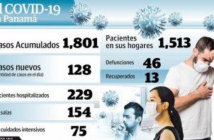 La cifras de muertes por COVID-19 aumentan a 46.