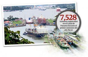 El Canal de Panamá registró 7 mil 528 tránsitos durante el mismo período, frente a los proyectados 7,029 tránsitos.