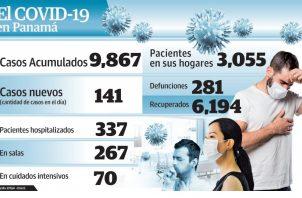 Panamá está a 130 nuevos contagios para alcanzar los 10 mil positivos.