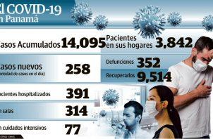 Los casos acumulados de COVID-19 en Panamá rebasaron los 14 mil.