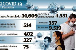Un 43% de los 514 casos revelados ayer corresponden a los conglomerados identificados en la ciudad de Panamá.