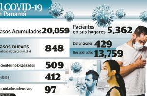Ayer, se realizaron un total de 2,695 pruebas.