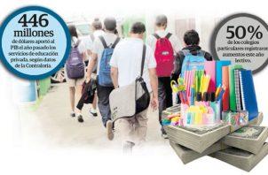 Este año más del 50 por ciento de los colegios particulares aumentaron su anualidad en los diferentes niveles de educación analizados.