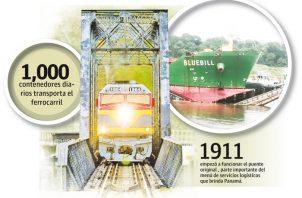 El ferrocarril de Panamá moviliza un promedio de mil contenedores por día actualmente.