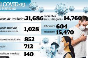 Panamá supera las 600 muertes por el nuevo coronavirus.