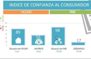 El informe destaca que el Índice de Confianza del Consumidor Panameño marcó 65 puntos, 12 puntos menos en comparación a la medición inicial de marzo 2020.