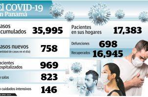 Las autoridades de salud han detectado que pacientes de COVID-19 circulan en el Metro, metrobuses y van a los comercios.