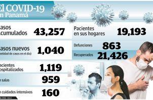 Ministerio de Salud acelera trazabilidad para ubicar casos de COVID-19.