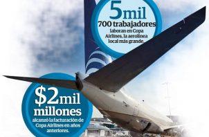 Ayer Copa Airlines, con 5 mil 700 trabajadores registrados, anunció las medidas laborales ante la crisis del coronavirus.