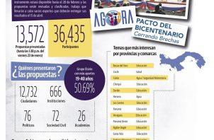 La plataforma digital Ágora ha recogido más de 13 mil propuestas de todas partes del país.